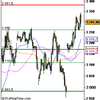 Analyse CAC 40 pour 10/12
