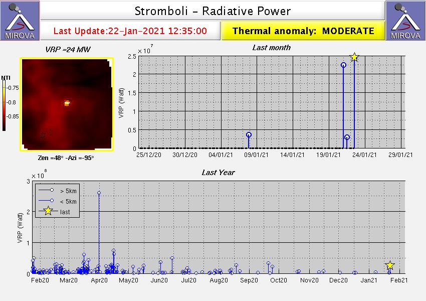Stromboli - thermal anomalies at 01.22.2021 / 12.35 p.m. - Doc. Mirova_MODIS_VRP