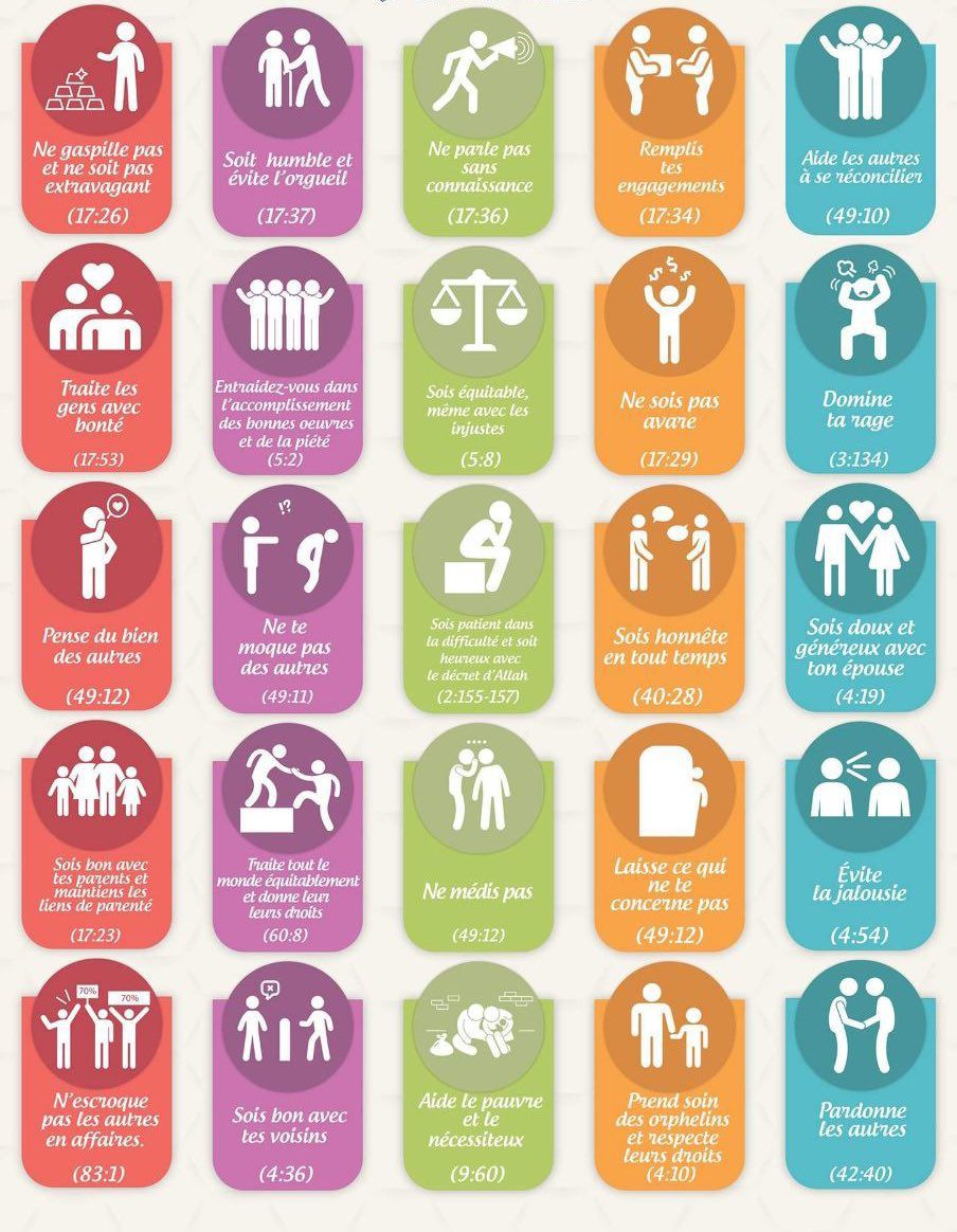 Le Comportement du  musulmans dans la vie de tous les jours...