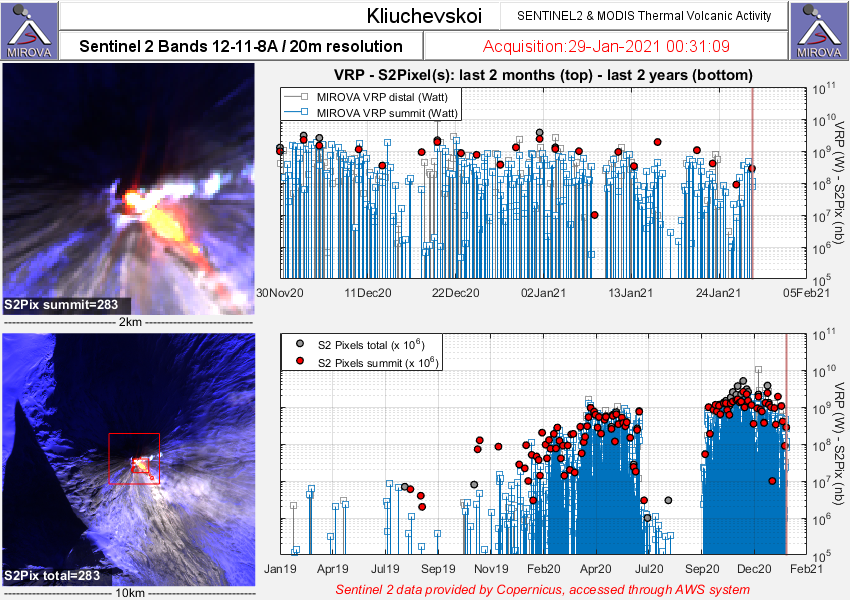 Klyuchevskoy - thermal anomalies at 01.29.2021 / 00h31 - Doc. Sentinel 2 - MIROVA_Last