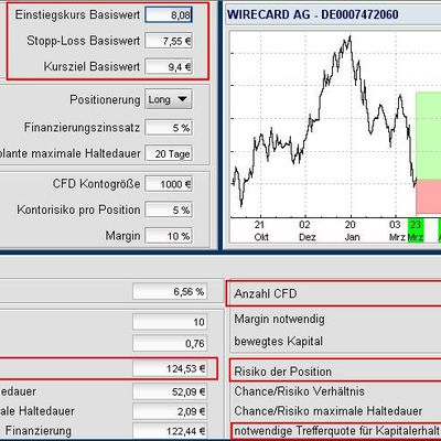 Wirecard AG CFD Long Position
