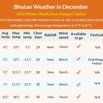 December – The Ideal Time to Visit Bhutan