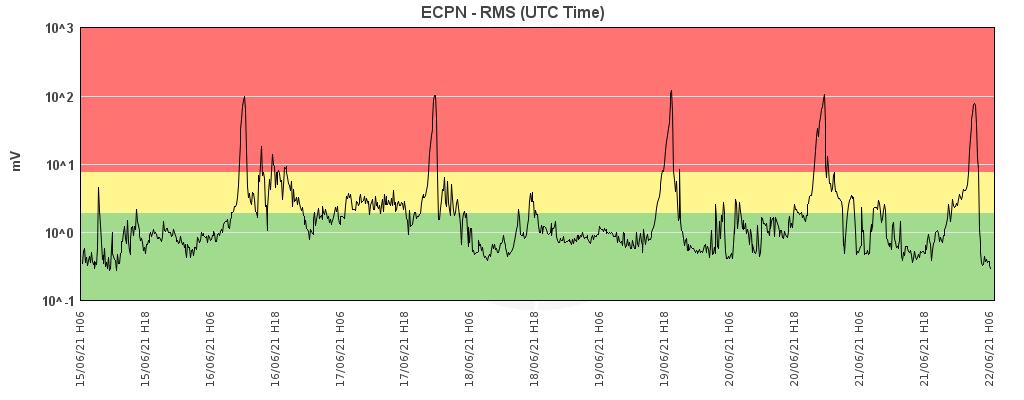 Etna - variations du trémor au 22.06.2021 / 06h - Doc. INGV OE