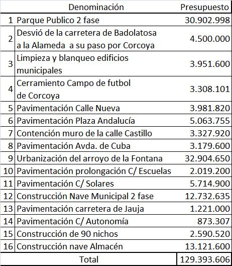 Alcaldes de Badolatosa