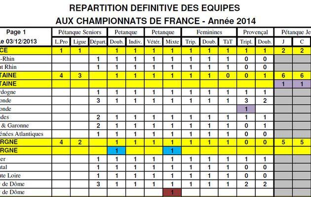 REPARTITION DEFINITIVE DES EQUIPES CHAMPIONNATS DE FRANCE 2014