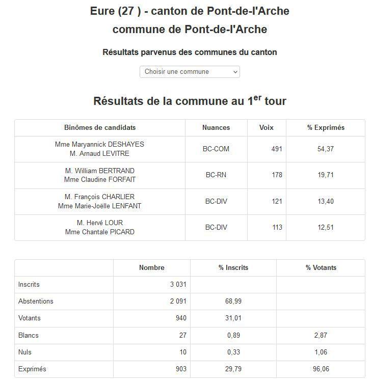 ÉLECTIONS DÉPARTEMENTALES CANTON DE PONT DE L'ARCHE RÉSULTATS 1er TOUR