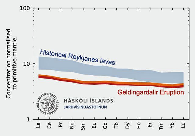 Rare earth element concentrations in the Geldingadalir eruption's bulk rock (red) and matrix glass (orange), compared with historical lavas on Reykjanes (light blue). Data is normalised to the primitive mantle composition of Palme & O'Neill (2014) and is shown on a logarithmic scale. The comparison data is taken from Kokfelt et al. (2006), Peate et al. (2009), and Koorneef et al. (2012).