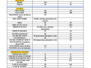 Notions et Tableau d'Index Glycémique, Charge Glycémique et Influence