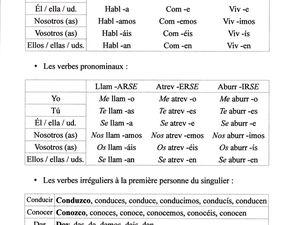 Present De L Indicatif L Espagnol Au Baccalaureat