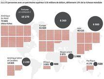 les 211000 plus riches possedent 13% de la richesse mondiale