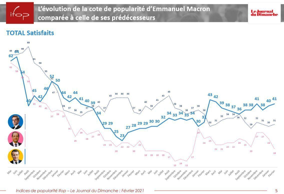 Sondage ; Emmanuel Macron, toujours en tête