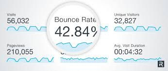 Bounce Rate 2020: Definition, Measurement, Causes, and Solution