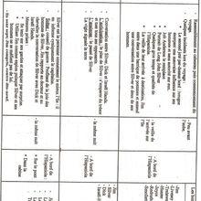 Tableau synoptique: seconde partie ( 2 ) : chapitres: 10 , 11 et 12