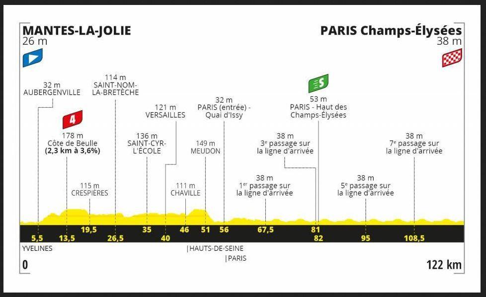 Tour de France - 21e étape : Mantes-la-Jolie - Paris-Champs-Elysées ce dimanche sur France TV et Eurosport !