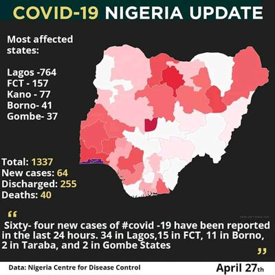 CORONAVIRUS (COVID-19) HIGHLIGHTS [Borno Speed Up to 41]