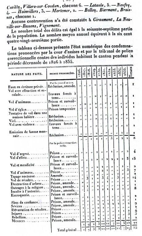 Album - le canton de Ressons-sur-Matz (Oise), son Histoire (1ére partie)