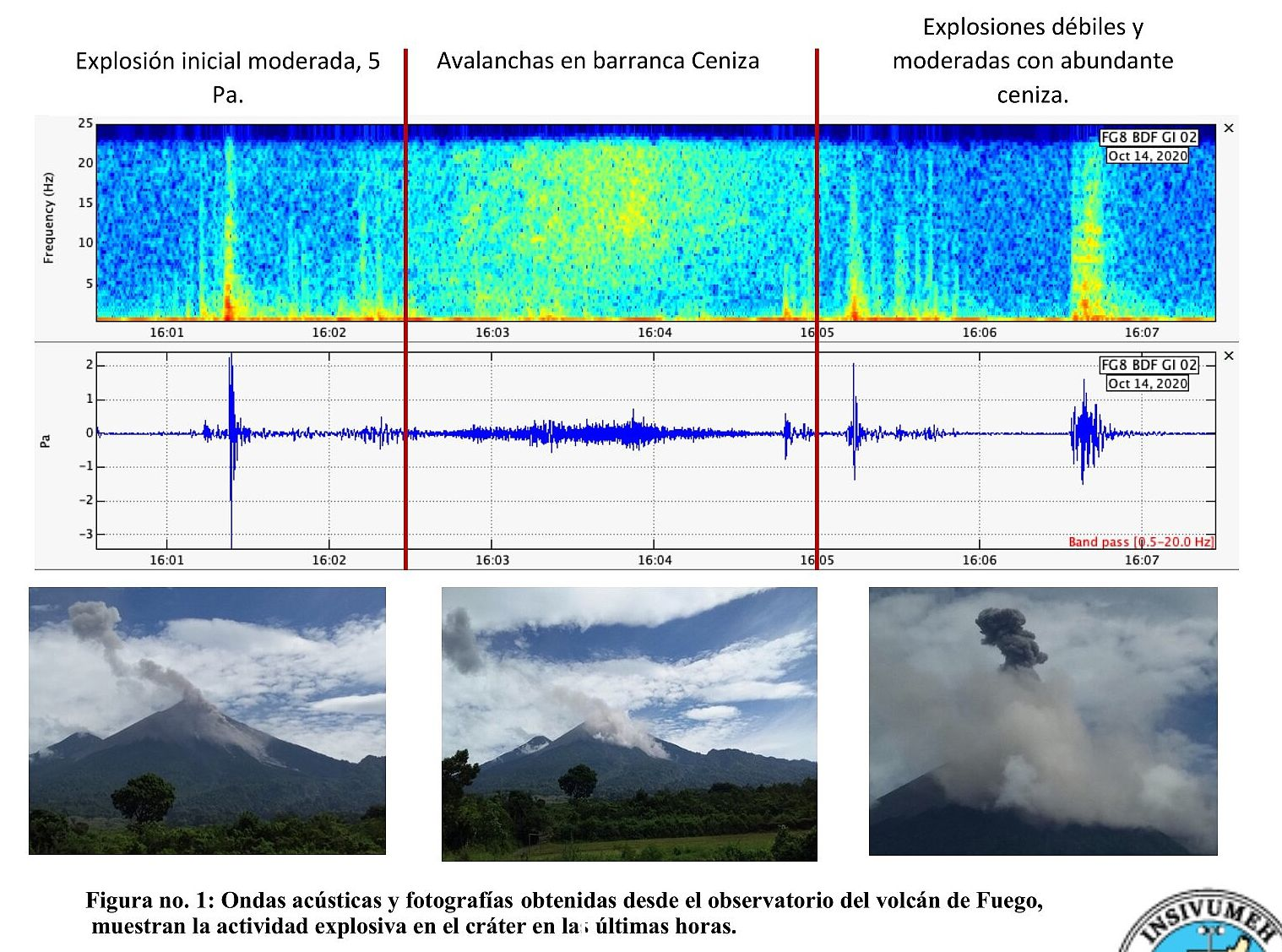 Fuego - 14.10.2020 / 10h - acoustic waves and activity of the last hours - Doc. Insivumeh