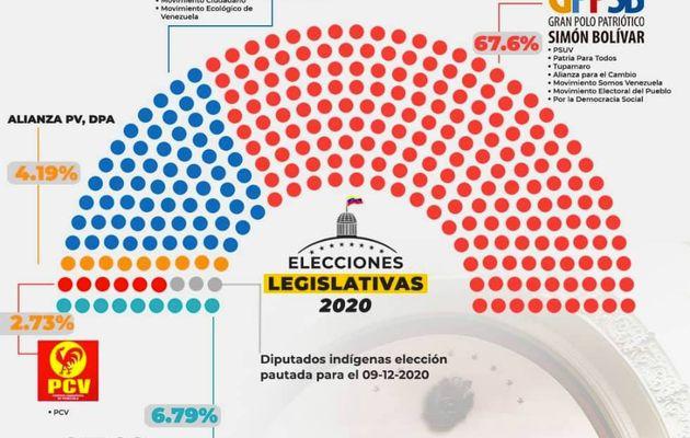 RESULTAT ELECTIONS VENEZULA : SILENCE A LA TELE !