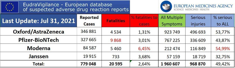Eudravigilance : 20 595 morts et 1,9 million de blessés
