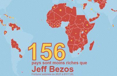 Richesses des pays VS milliardaires