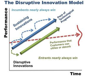 Driving New Growth through Disruptive Innovation