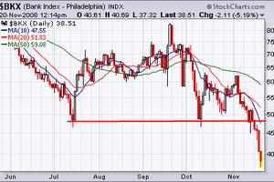 Les marchés financiers commencent à boire la tasse