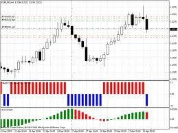 Using charts in online trading