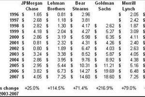 Les grands noms de la finance - Partie 1 : les grandes banques d'affaires américaines