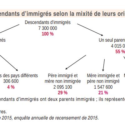Combien de personnes immigrées en France ?