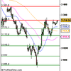 Analyse CAC 40 pour le 28/11