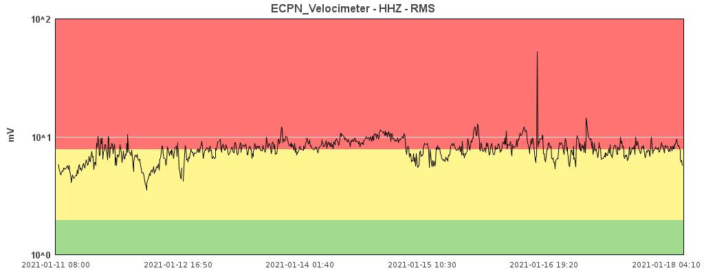 Etna - trémor on 01/18/2021 -Doc. INGV OE