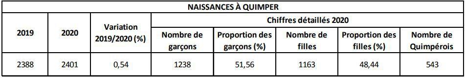 Moins de décès à Quimper en 2020 qu'en 2019