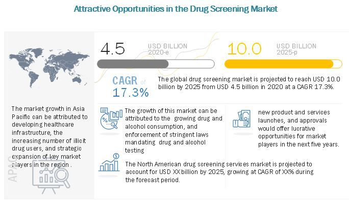 Drug Screening Market : Technological advancements in the field of Fingerprint-based drug screening - Daily Healthcare Market News