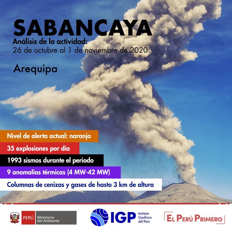 Sabancaya - summary of the activity between 26.10 and 01.11.2020 - Doc. I.G. Peru
