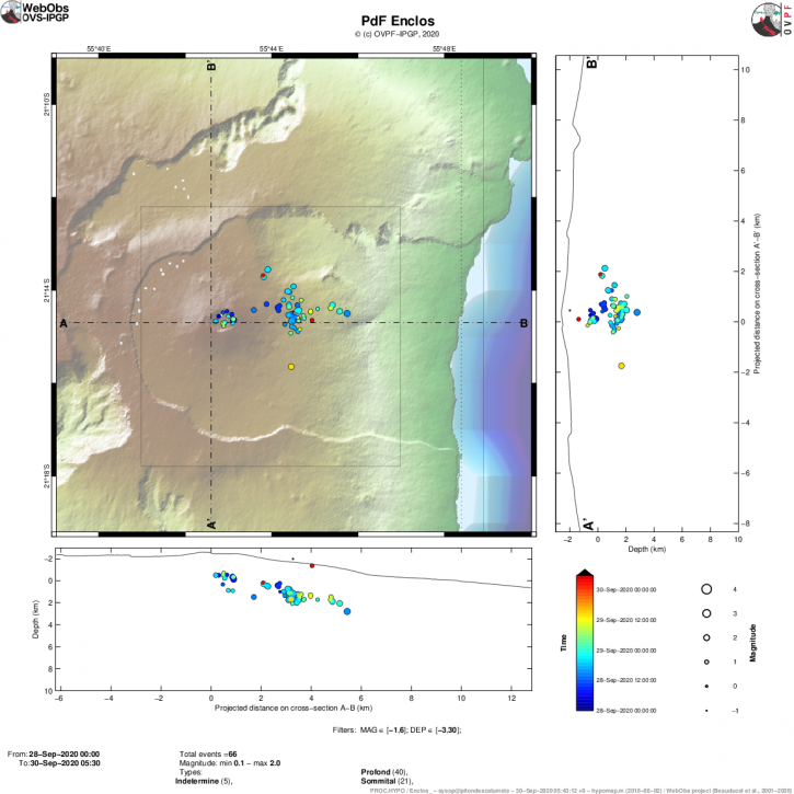 Piton de La Fournaise - Location map (epicenters) and north-south and east-west sections (showing the location in depth, hypocenters) of the earthquakes recorded and located by the OVPF-IPGP between 28/09/2020 and 30 / 09/2020 (9:30 am) under the Piton de la Fournaise massif. Only localizable earthquakes have been shown on the map (© OVPF-IPGP).