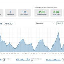 Statistique des visites du blogue au mois de juin 2017