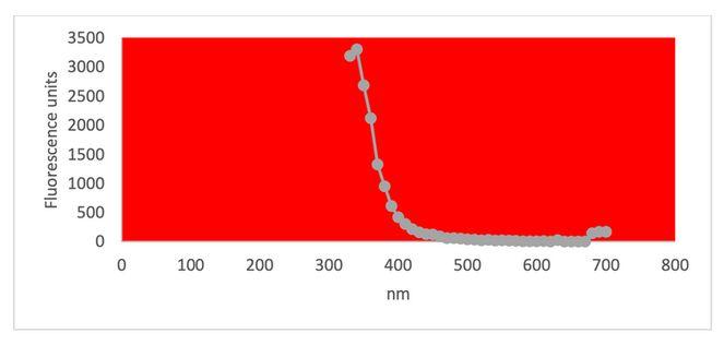 Figure 9 - Les spectres d'absorption UV et de fluorescence ont été obtenus avec le spectrophotomètre Cytation 5 Cell Imaging Multi-Mode Reader (BioteK). Le spectre d'absorption UV a confirmé un pic maximal à 270 nm, compatible avec la présence de rGO. Le maximum de fluorescence UV à 340 nm suggère également la présence de quantités importantes de rGO dans l'échantillon (Bano et al, 2019).