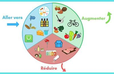 Les recommandations nutritionnelles