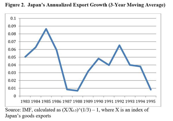 Crecimiento anualizado de las exportaciones de Japón (promedio móvil de 3 años) Read more at https://www.project-syndicate.org/commentary/renminbi-appreciation-slow-chinese-growth-by-jeffrey-d-sachs-2015-10/spanish#g3ozSKC83RQymMfl.99