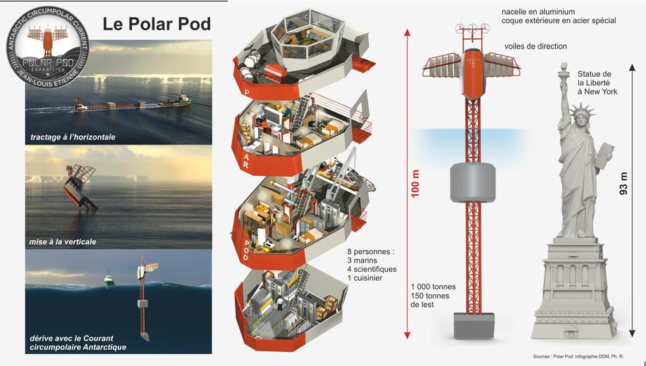 Polar Pod, un navire vertical de 100 mètres de haut pour explorer l'Océan Austral