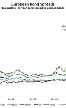 les différentiel des taux européens s'accentue