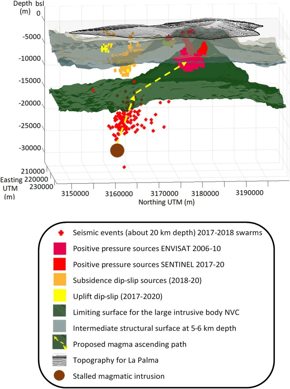 La Palma - Conceptual model of the evolution of unrest. Two main surfaces obtained in the 3D gravimetric crustal model (green and gray surfaces), the sources of positive pressure modeled for the periods 2006-2010 and 2017-2020, the sources modeled for landslides and dips in 2019-2020 and the location of events seismic. The proposed path followed by the seismic depth magma (yellow path) before, and probably after, the seismic swarms in 2017 and 2018 that could have opened new fractures. - Source: IGEO (CSIC-UCM)