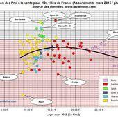 Immobilier: évolution des prix en France depuis 2012 - Blog de Marc Candelier