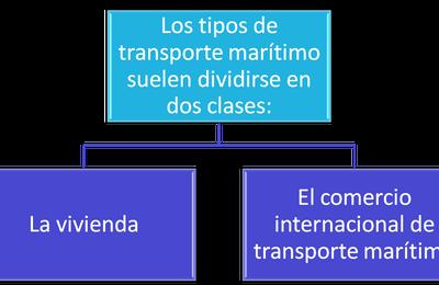 Logística Marítima en Yucatán.