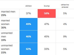 L'Amérique de Donald Trump