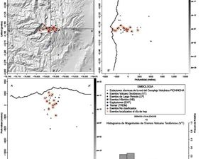 Guagua Pichincha - left, seismic swarms in July - doc IGEPN 07/23/15 - right, location of VT earthquakes in the past month under the volcano  - Doc. IG - a clic to enlarge.