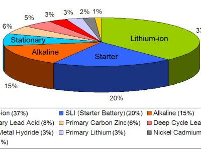 Global Battery Markets