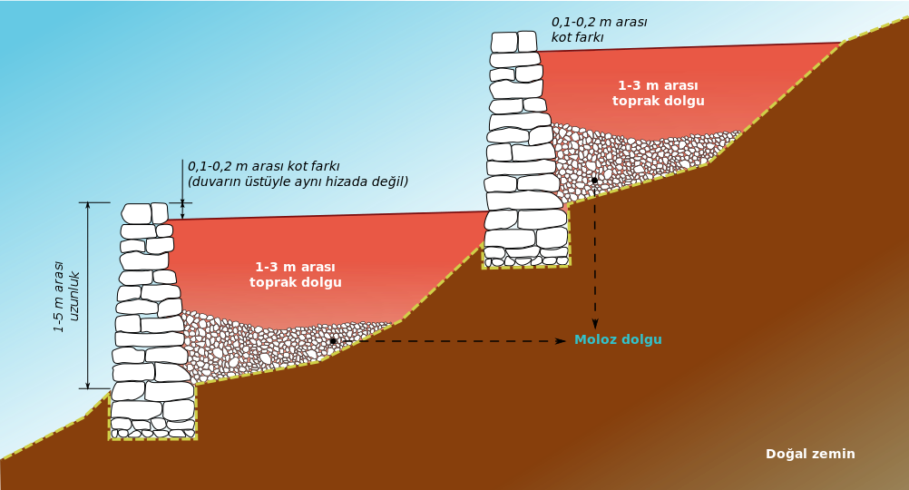 Inca terrace cut-tr » par Manco Capac — self-made from Figure 3 of this report which is prepared by Kenneth R. Wright and Alfredo Valencia Zegarra, Ph.D. and Christopher M. Crowley (Working for Wright Water Engineers, Inc.). Sous licence CC BY-SA 3.0 via Wikimedia Commons.