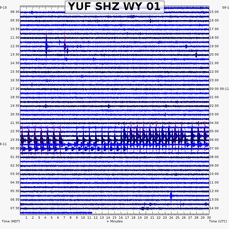 "Yellowstone - YUF station seismogram, showing man-made earthquakes generated by the ""vibroseis"" truck - September 2020 - Doc. USGS volcanoes"