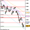 Analyse CAC 40 pour le 16/07